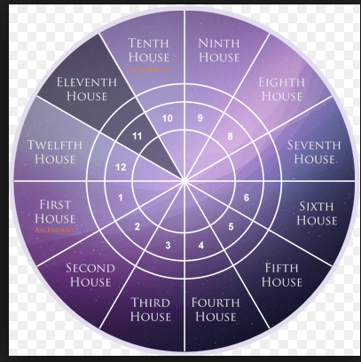11 House of the Horoscope – The House of a Good Fortune